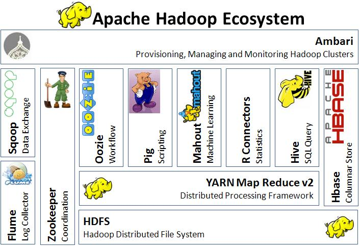 Hadoop Ecosystem Overview - The Big Data Blog